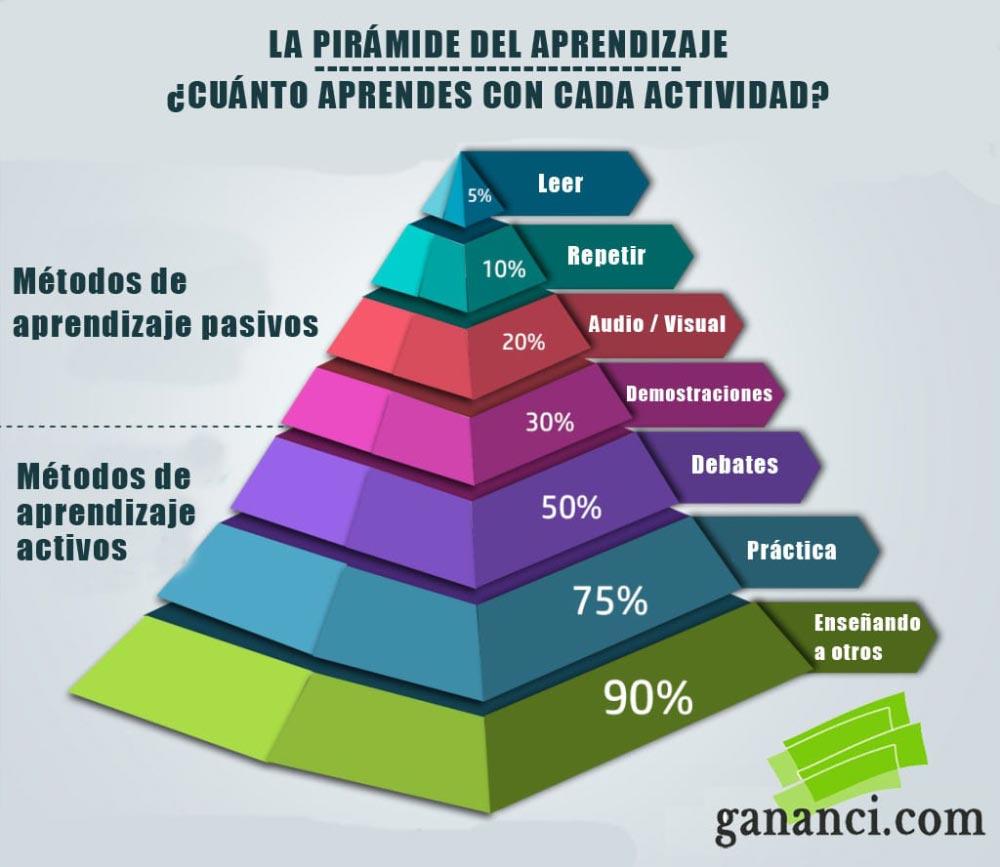 Piramide de aprendizaje - Formación Héctor Robles