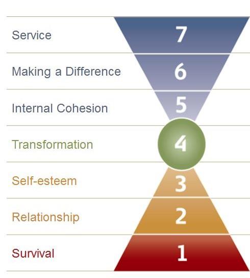 Barrett niveles consciencia valores transformacion cultural